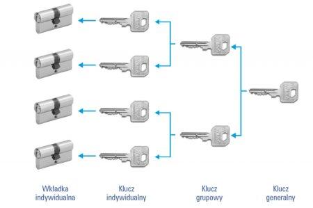 Systemy MASTER-KEY